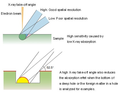 epma_x-ray_take_off_angle
