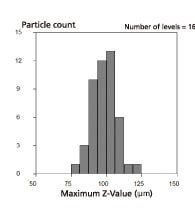 Histogram of Particle Size Distribution