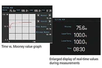 Time vs. Mooney value graph/Enlarged display of real-time values  during measurements