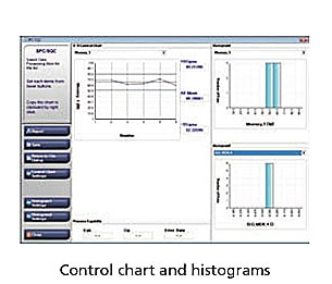 Control chart and histograms