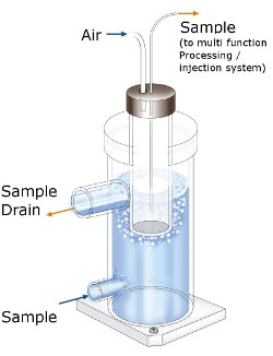 Backwash Strainer Sampling Unit