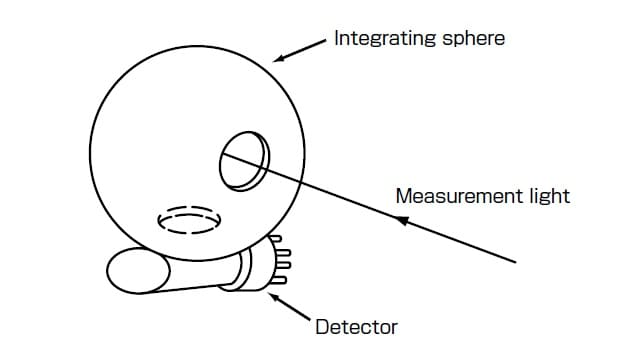 Fig.1 Schematic of Integrating Sphere