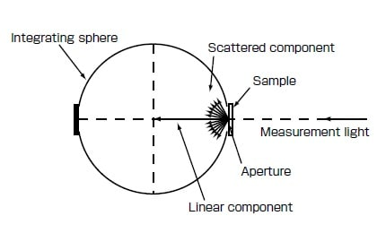 Fig. 4 Schematic of Transmittance Measurement