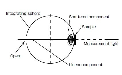 Fig. 5 Transmittance Measurement of Only Scattered Component