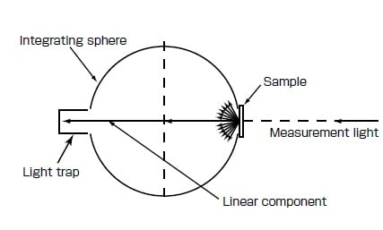 Fig. 6 Schematic of Haze Measurement