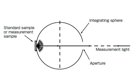 Fig. 7 Schematic of Reflectance Measurement