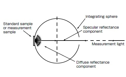 Fig. 8 Diffuse Reflectance Measurement