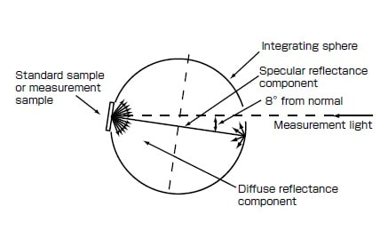 Fig. 9 Total Reflectance Measurement