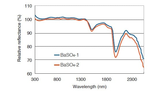 Fig. 4 Measurement of Reflectance Using Two BaSO4 White Reference Plates