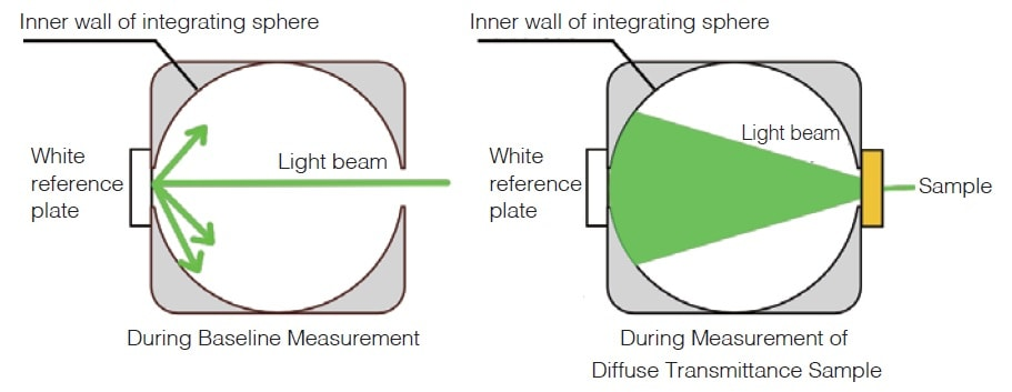 Fig. 6 Status of Light During Measurement of Diffuse Transmittance Sample