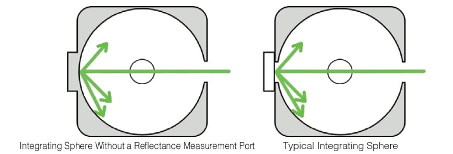 Fig. 7 An Integrating Sphere Without a Reflectance Measurement Port and a Typical Integrating Sphere