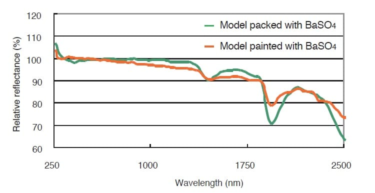 Fig. 8 Differences in Reflectance for Models Packed with BaSO4 Powder and Painted with BaSO4