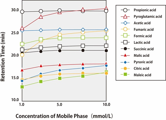 Change in Retention Behavior of Organic Acids Corresponding to Concentration of Mobile Phase