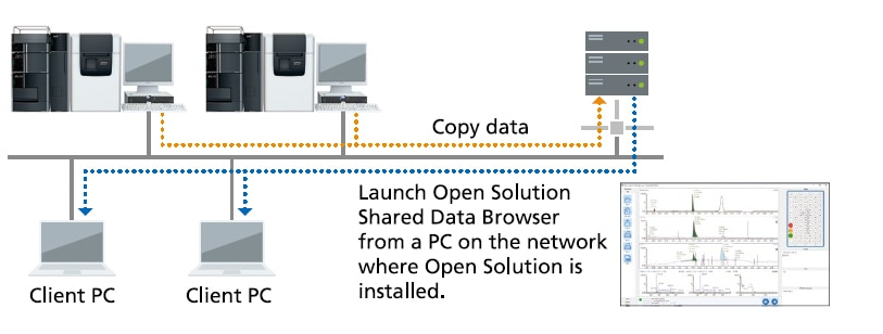 Anywhere data can be viewed in Shared Browser