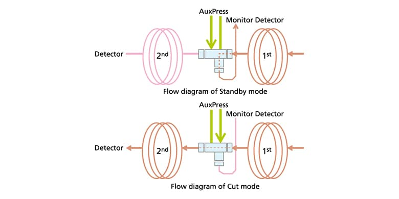 Advanced Flow Technology  Series