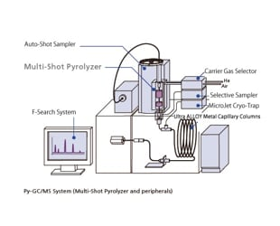 Features of the Multi-Shot Pyrolyzer EGA/PY-3030D