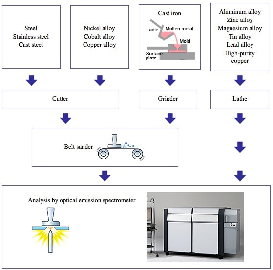 Sample Pretreatment for Optical Emission Spectrometry