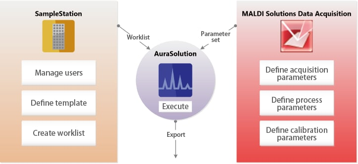SampleStation and AuraSolution