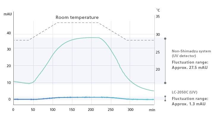 Dual-Temperature Control with TC-Optics and Flow Cells