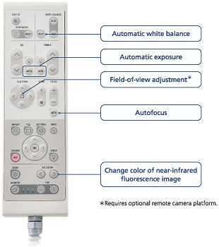 Camera Adjustments by Remote Control