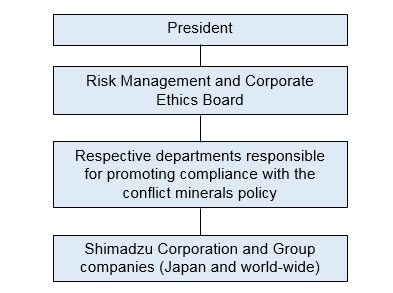 Shimadzu Group Organization for Implementing the Conflict Minerals Policy