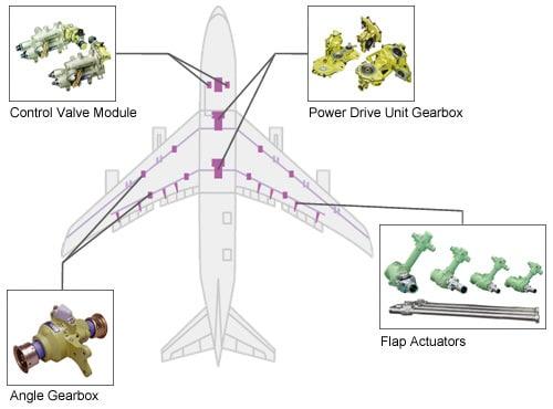 Flight Control System   Shimadzu Corporation