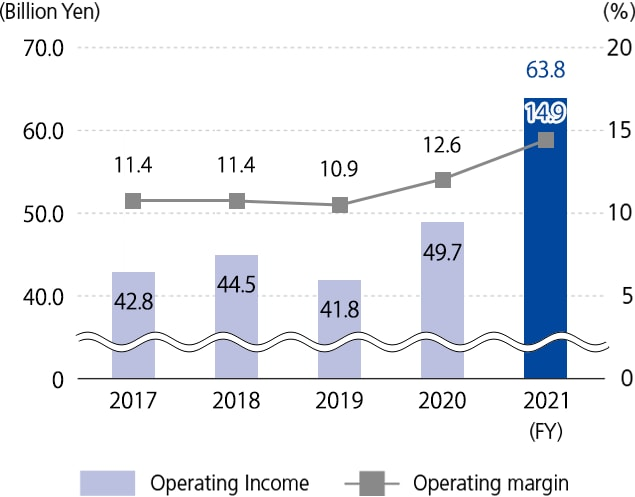 Operating Income/Operating Margin