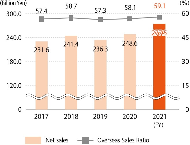 Analytical & Measuring Instruments Net sales / Overseas Sales Ratio