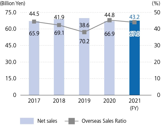 Net sales / Overseas Sales Ratio