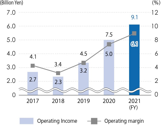 Medical Systems Operating Income / Medical Systems Operating Margin