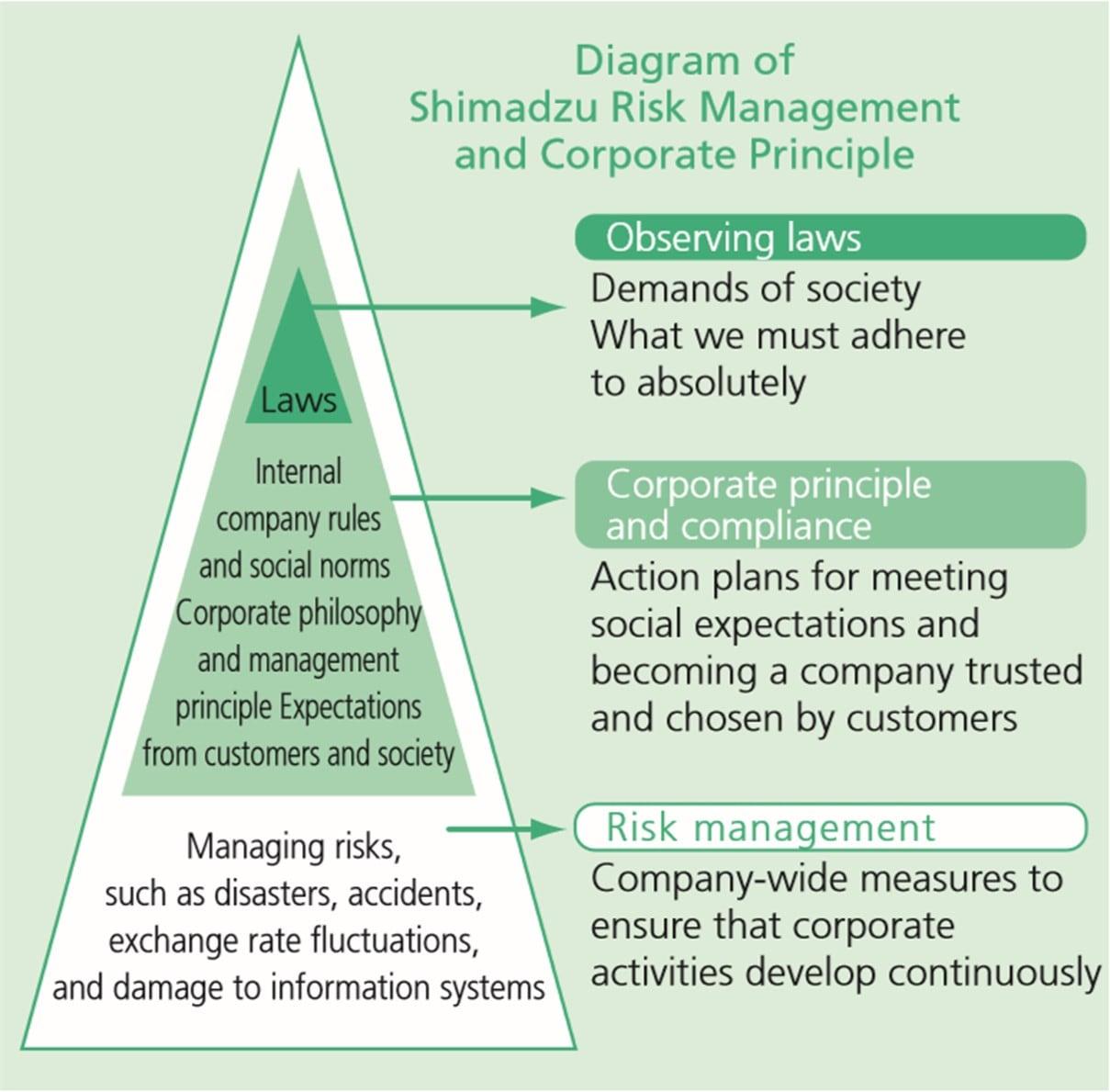Risk Management SHIMADZU CORPORATION