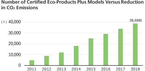 Eco-Products Plus CO<sub>2</sub>Changes in emission control amount and number of certified models
