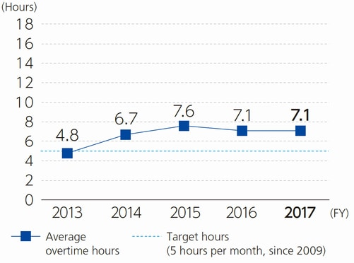 Average Monthly Overtime Hours for General Employees