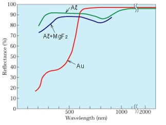 Fig. 10  Reflectance of Aℓ, Aℓ+MgF2, and Au