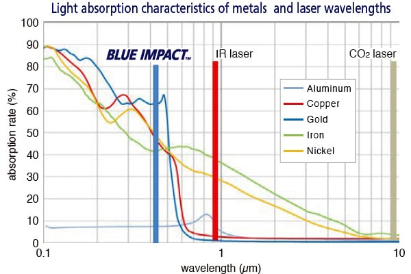 Blue Impact Tm Fiber Coupled Blue Direct Diode Laser 100w