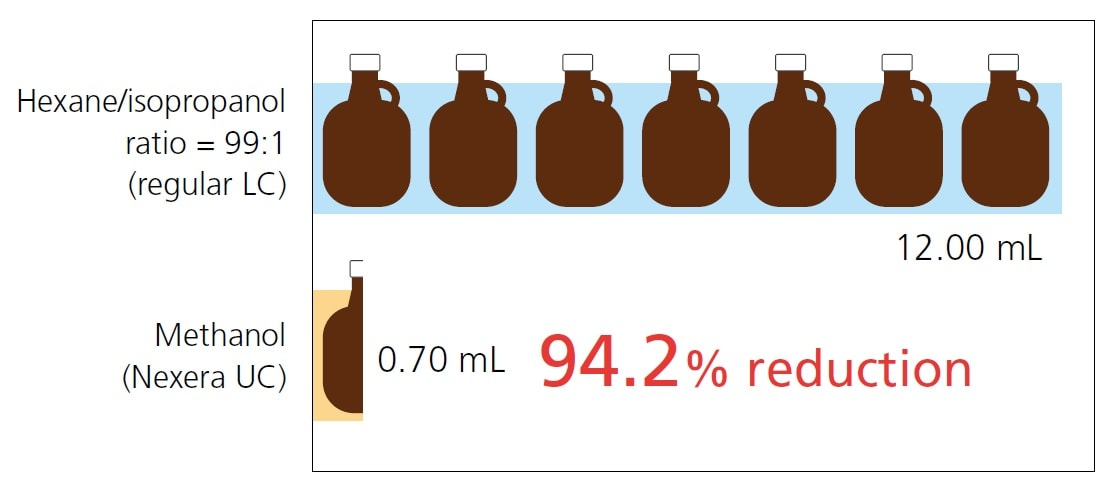 Comparison of Solvent Consumption During Analysis