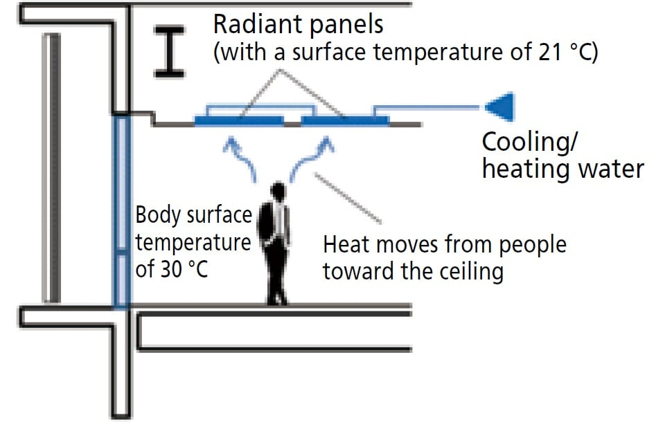 Radiant Heating/Cooling System