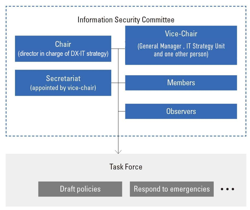 Information Security Committee